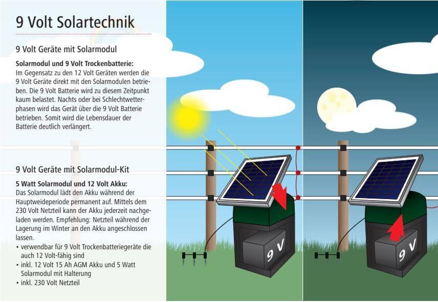 9-Volt-Solartechnik